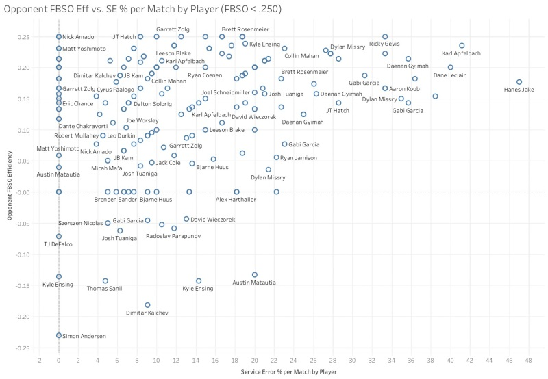 Opponent FBSO Eff vs. SE % per Match by Player (FBSO < .250)