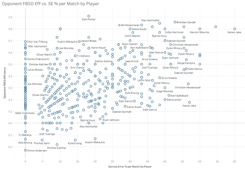 Opponent FBSO Eff vs. SE % per Match by Player