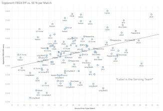 Opponent FBSO Eff vs. SE % per Match