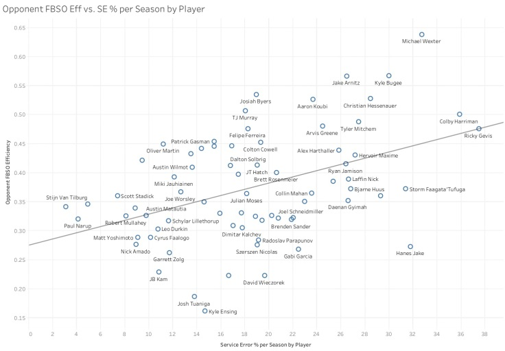 Opponent FBSO Eff vs. SE % per Season by Player