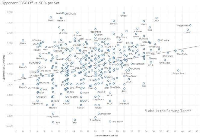 Opponent FBSO Eff vs. SE % per Set