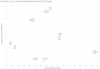 Service Error % vs. Ratio of Won Matches Against Top10 Teams