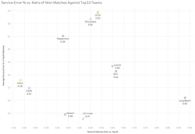 Service Error % vs. Ratio of Won Matches Against Top10 Teams